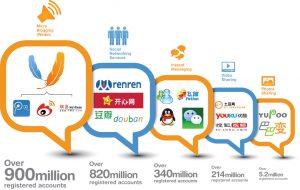 Chinese Social media Marketing Agency