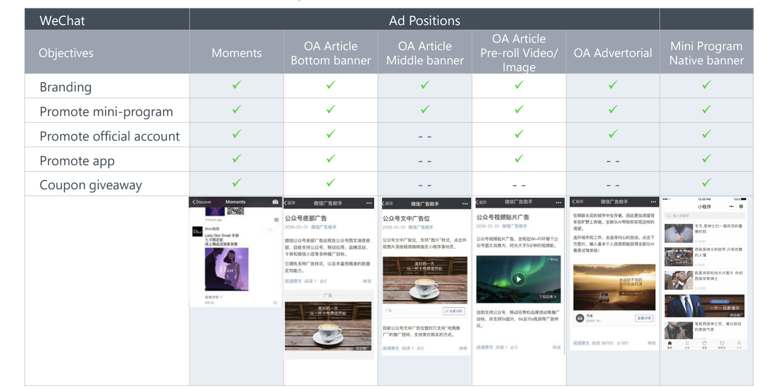 WeChat ad formats summary